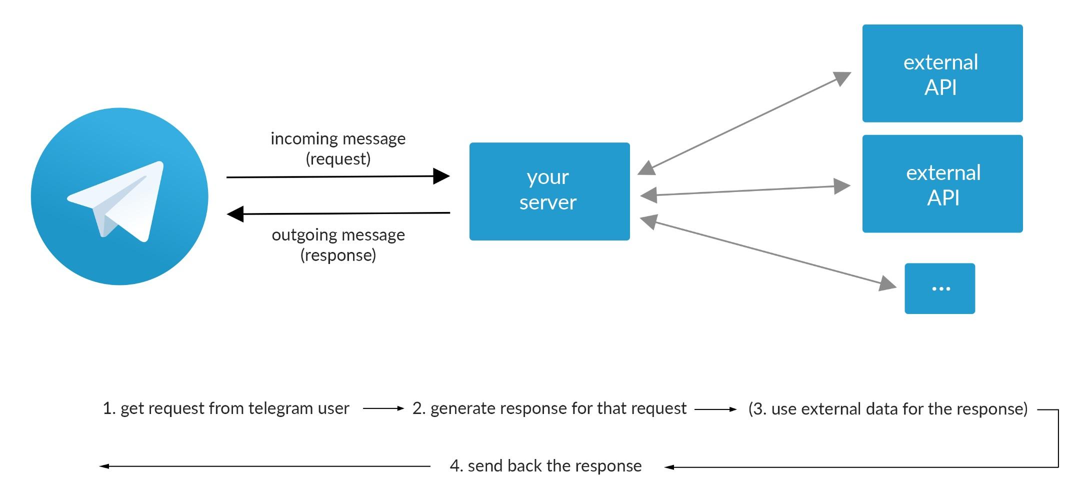 یک میلیون دلار پاداش برای توسعه دهندگان چتباتهای تلگرام